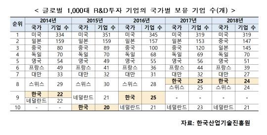 韓, 투자액 2.6兆 늘었지만 순위권 24곳뿐